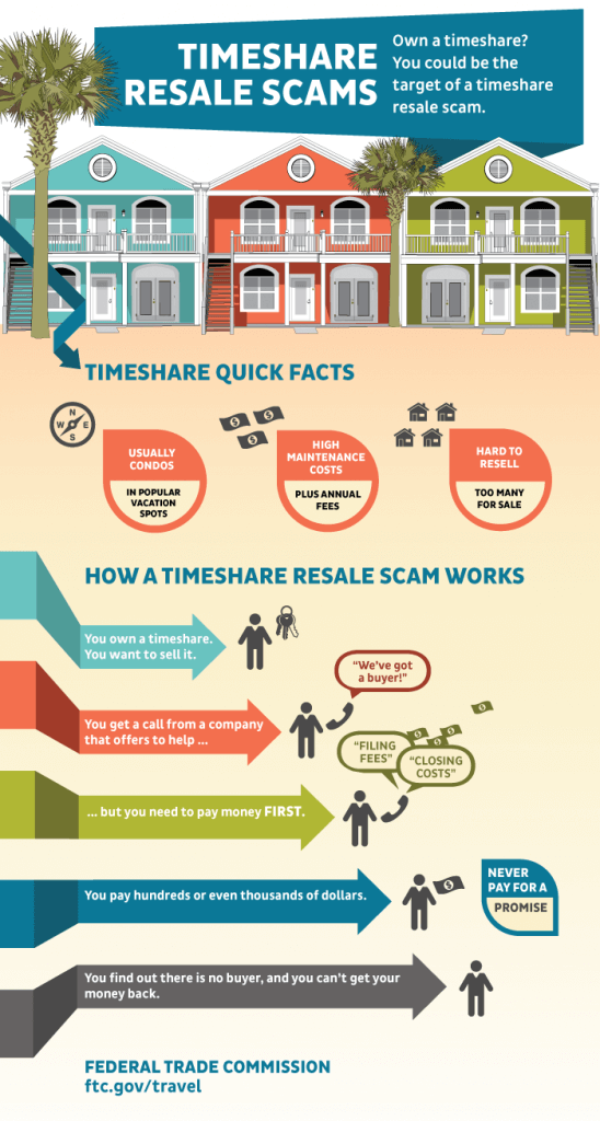 Timeshare Property Management Scams